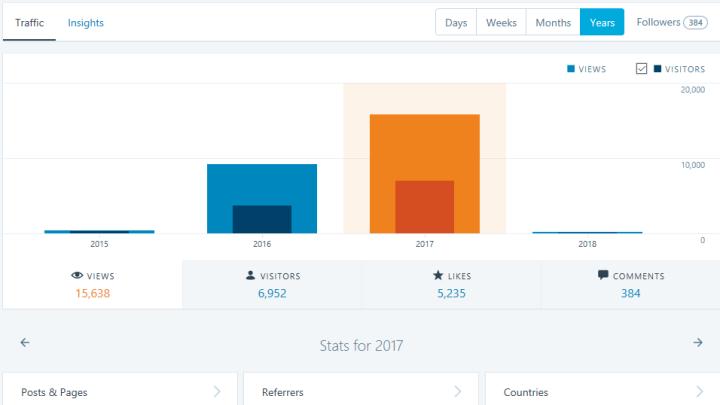 Blog stats 2017 4